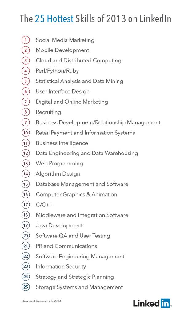 Los 25 puestos de trabajo más buscados en LinkedIn