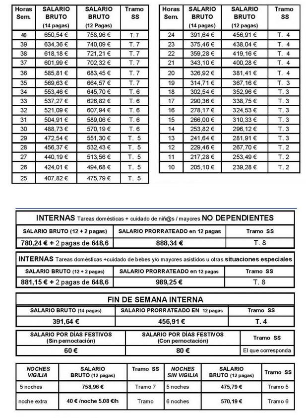 Contrato temporal empleada de hogar 2016 tablas for Contrato empleada hogar
