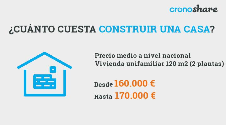 Cu nto cuesta construir una casa precios en 2018 for Cuanto cuesta un plano para construir una casa