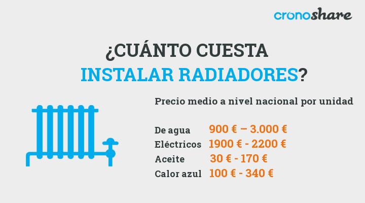 cuanto cuesta instalar radiadores eléctricos