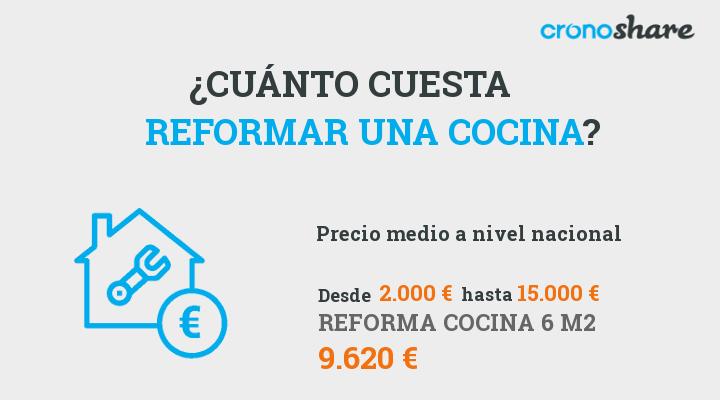 Cu l es el precio de reformar la cocina actualizado a 2019 - Cuanto cuesta reformar una cocina de 10m2 ...